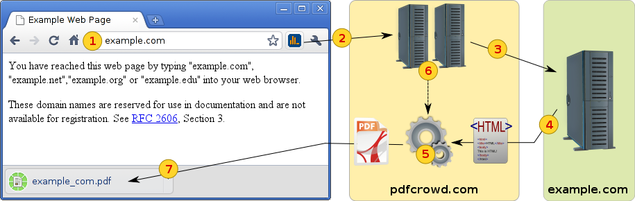 Save As PDF explained